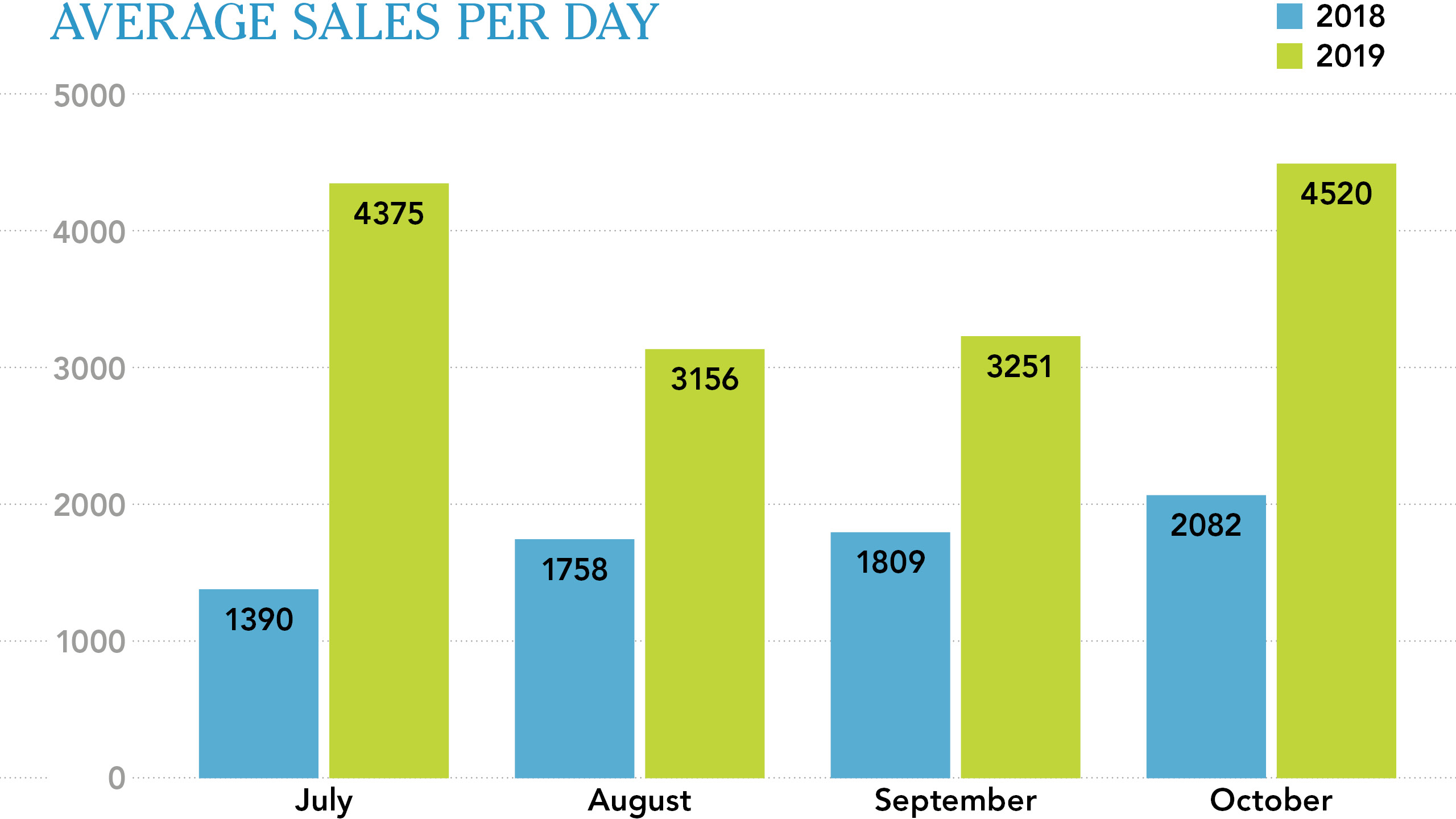 Average sales per day