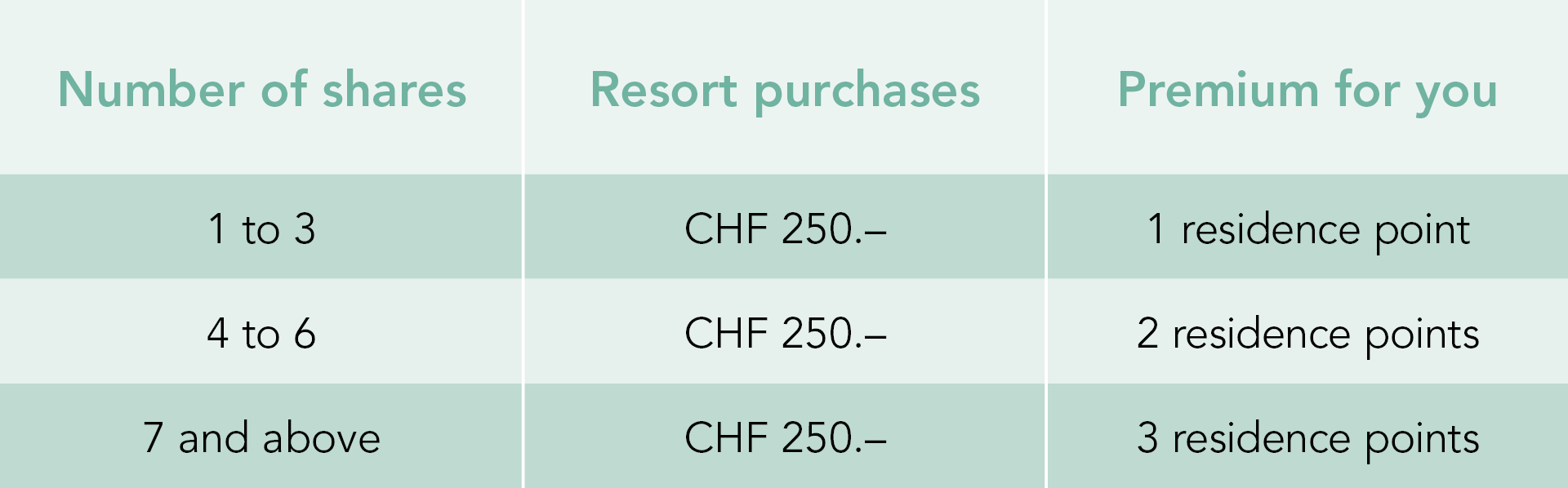 Using purchases of CHF 250.- as an example